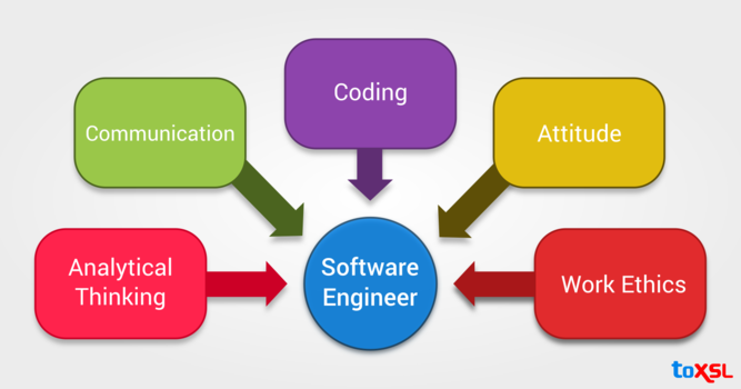 Most Important Skills Required for a Career as Software Engineer