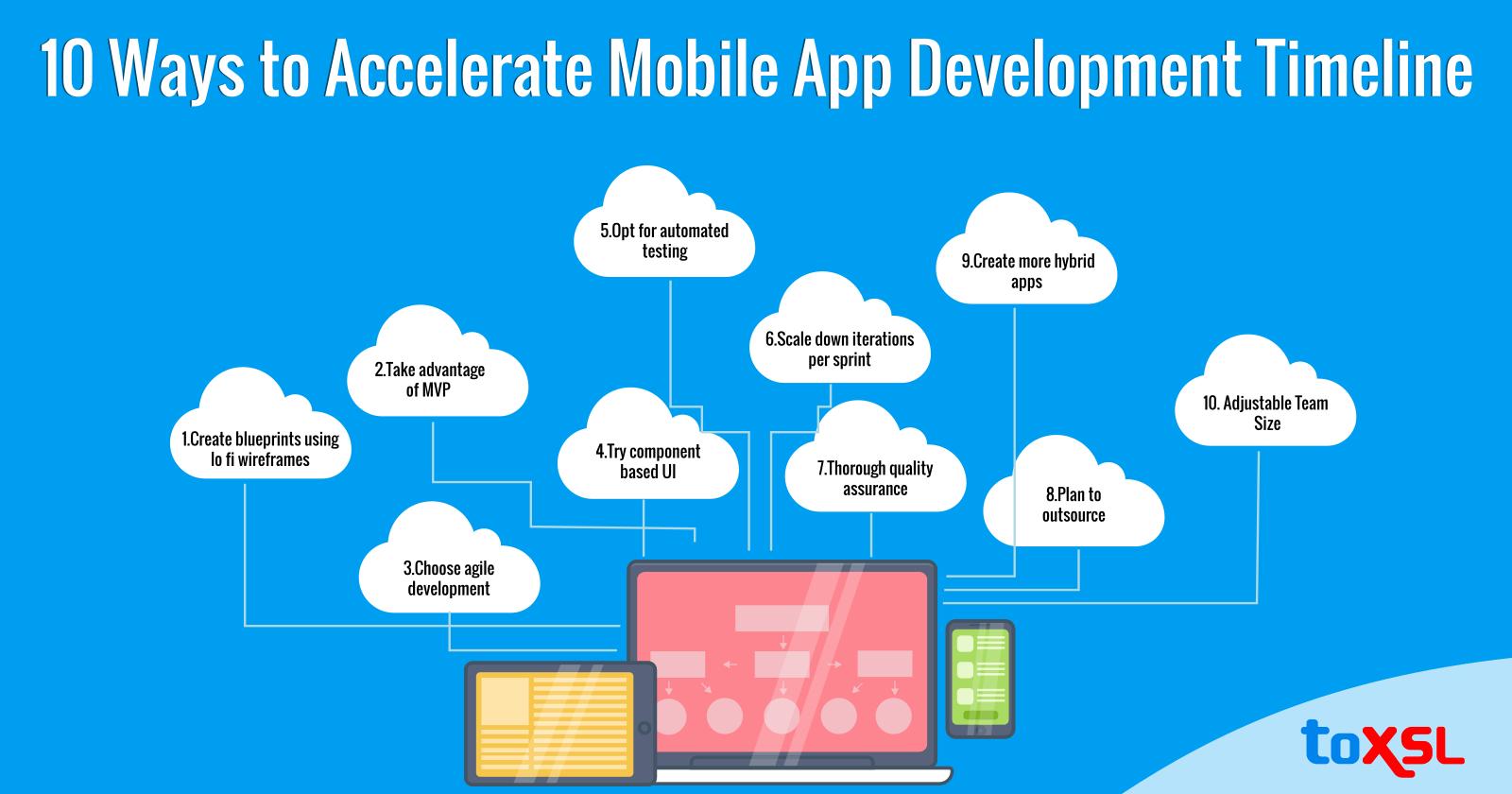 10 Ways to Accelerate Mobile App Development Timeline