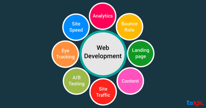 Top Web Development Trends of 2018