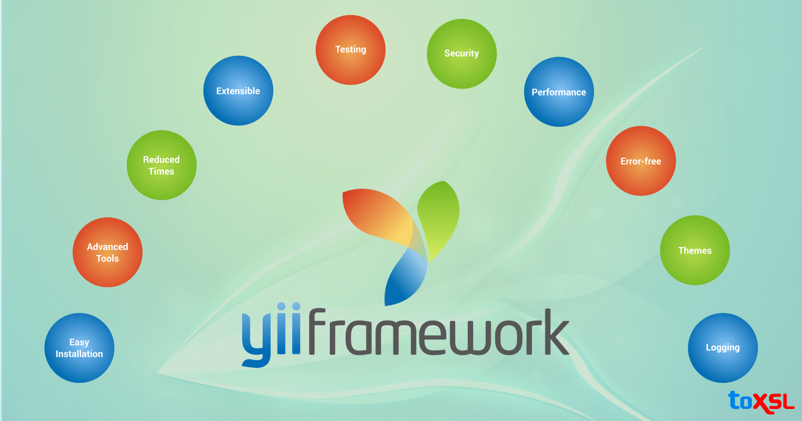 Many Reasons To Choose Yii Framework For Your Next Project!